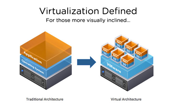 virtualization 4