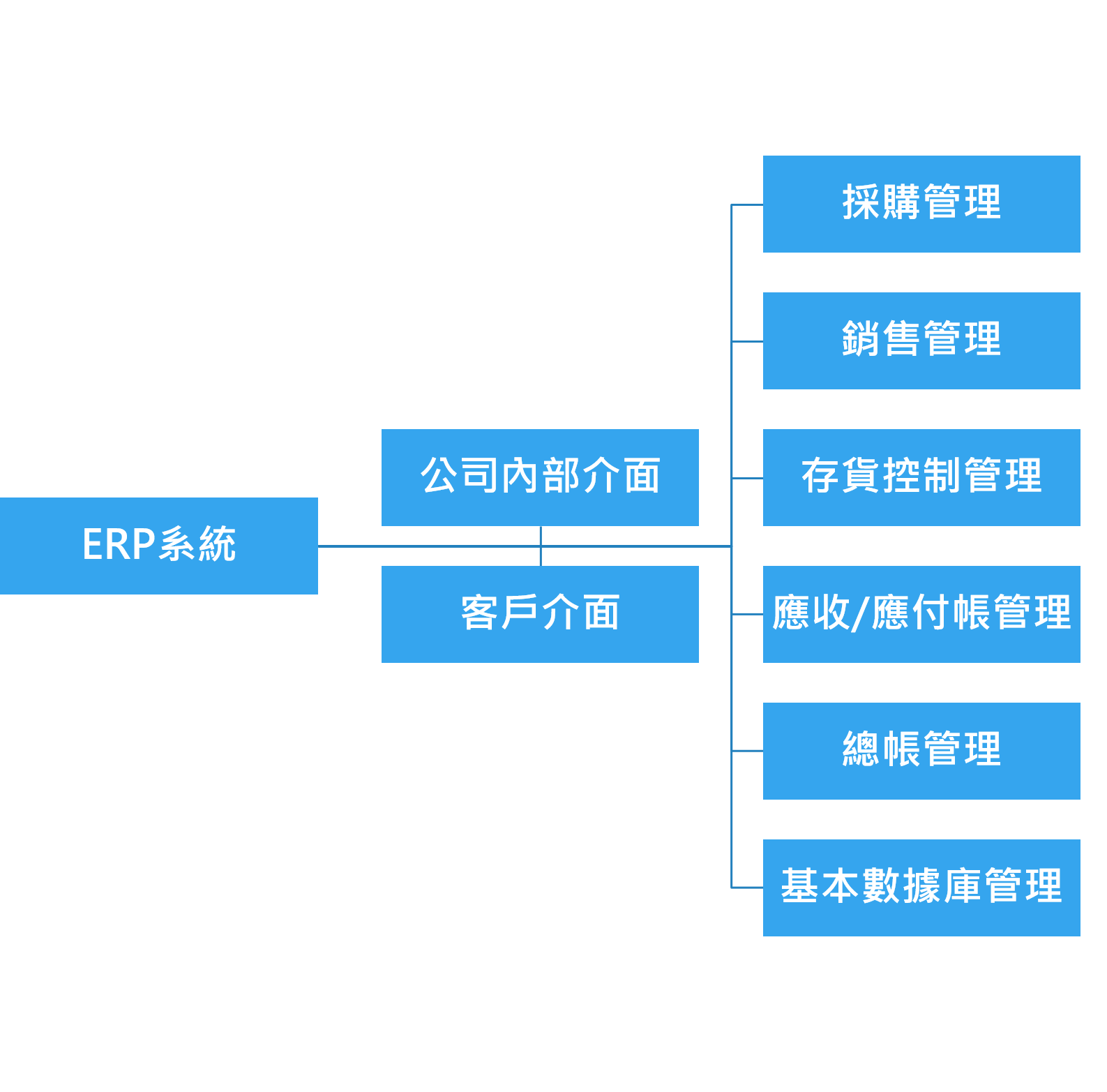 ERP system function